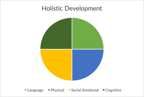holistic development